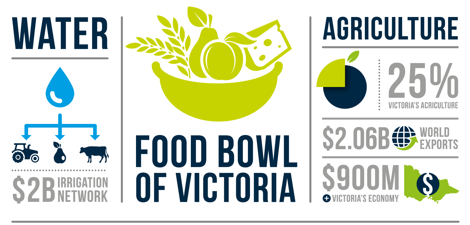 As the heart of the Foodbowl, 25% of Victoria's agriculture is produced here contributing $900m annually to the Victorian economy and $2.06b in exports. $2b investment into our state of the art, world class irrigation delivery system.