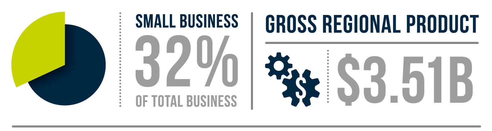 Gross Regional Product $3.51b. Small business equate to 32.2% of the business sector.